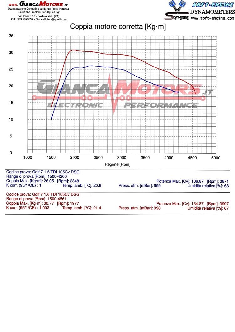 Rimappatura Centralina Golf 7 1 6 Tdi 105 Cv Con Cambio Dsg Giancamotors